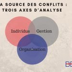 3 axes analyse conflits